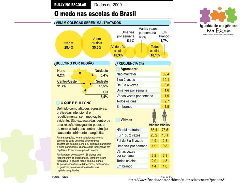 http://www.fmanha.com.br/blogs/quatroelementos/ paged=2