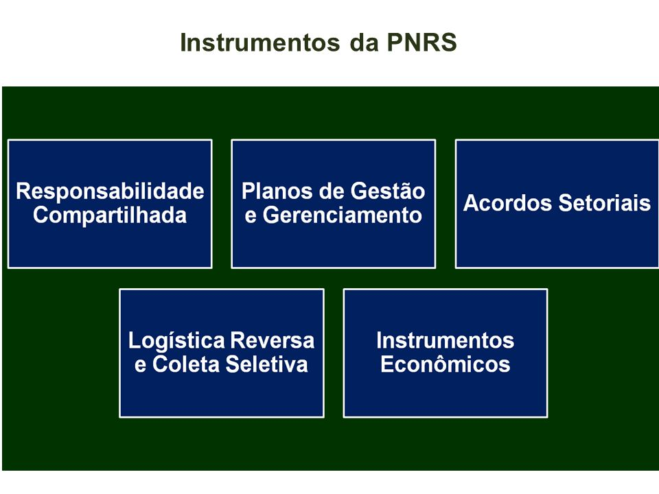 Instrumentos da PNRS
