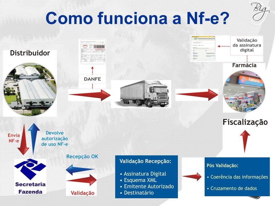 Como funciona a Nf-e