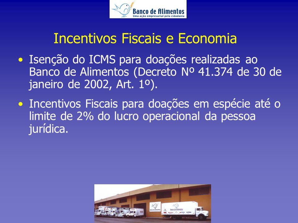 Incentivos Fiscais e Economia