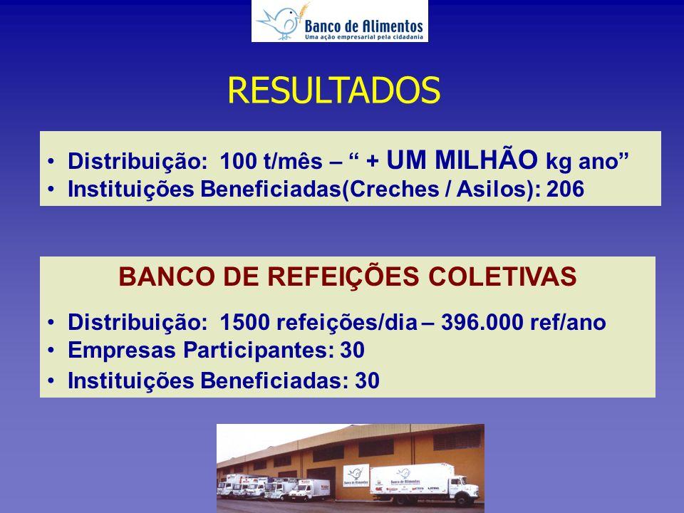 BANCO DE REFEIÇÕES COLETIVAS