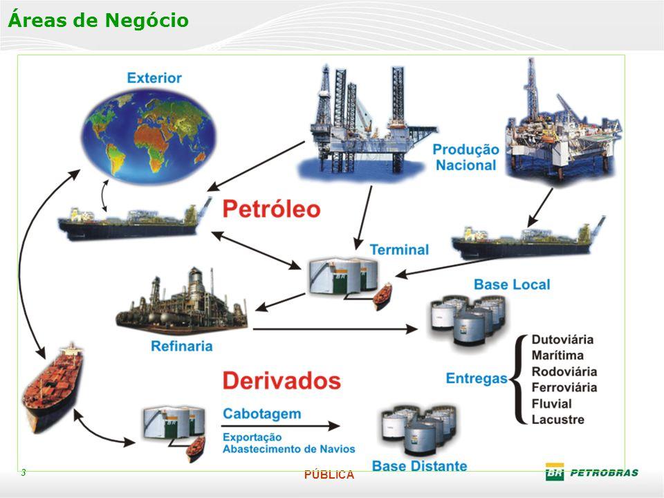 Área de Negócios do Abastecimento
