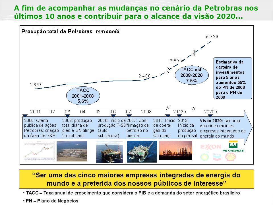 3 ...o Abastecimento tem correspondido com aumento de volume das operações e da capacidade de refino para atendimento da demanda.