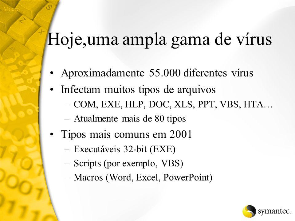 Hoje,uma ampla gama de vírus