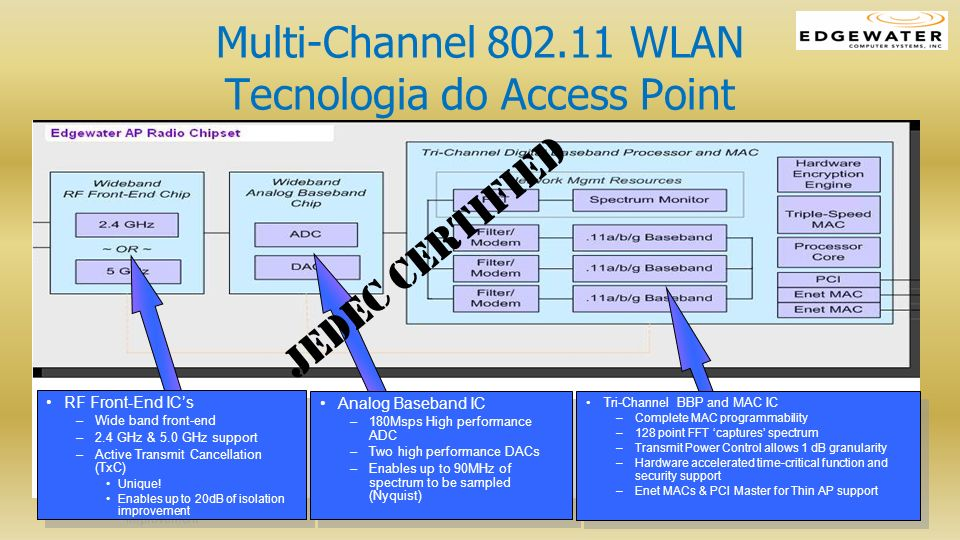Multi-Channel 802.11 WLAN Tecnologia do Access Point