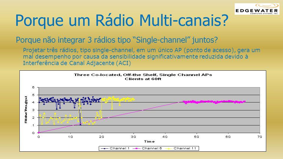 Porque um Rádio Multi-canais