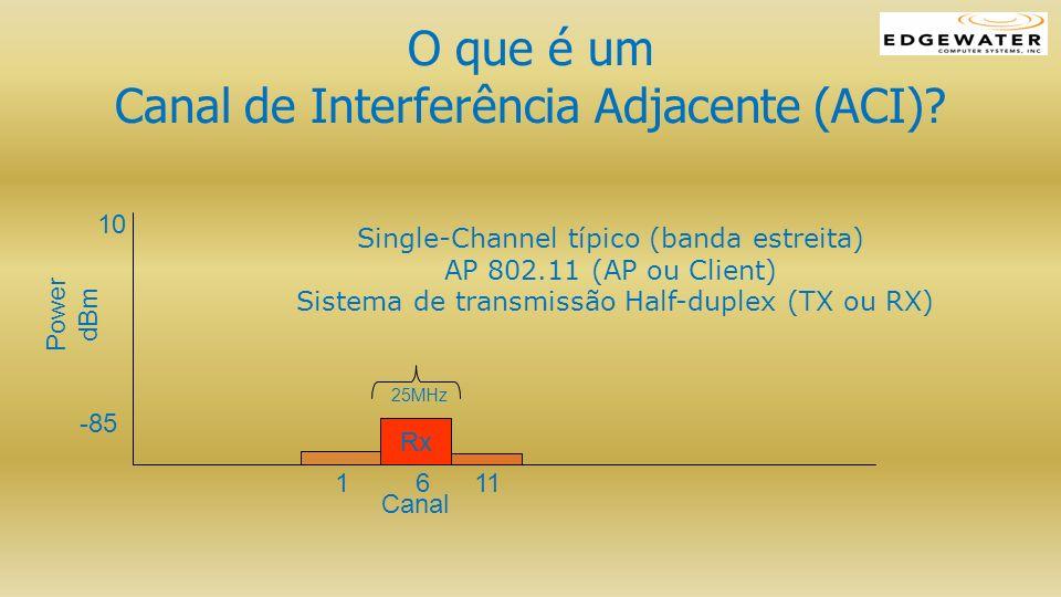 O que é um Canal de Interferência Adjacente (ACI)