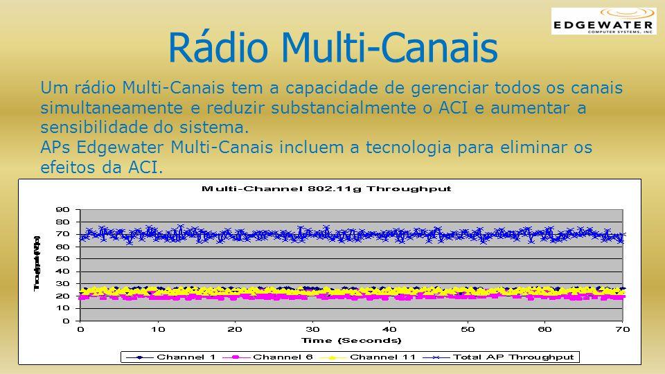 Rádio Multi-Canais