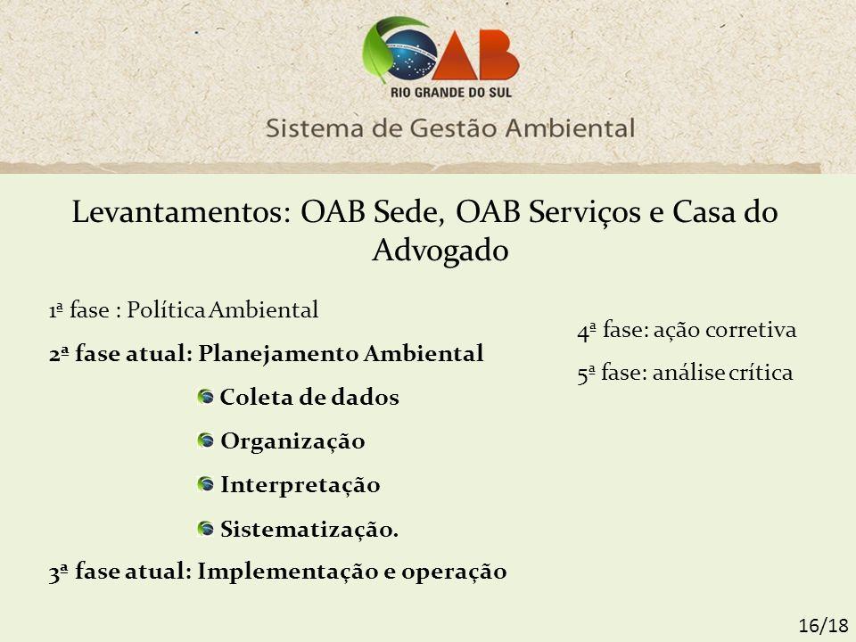 Levantamentos: OAB Sede, OAB Serviços e Casa do Advogado