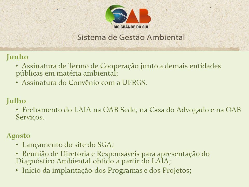 Junho • Assinatura de Termo de Cooperação junto a demais entidades públicas em matéria ambiental; • Assinatura do Convênio com a UFRGS.