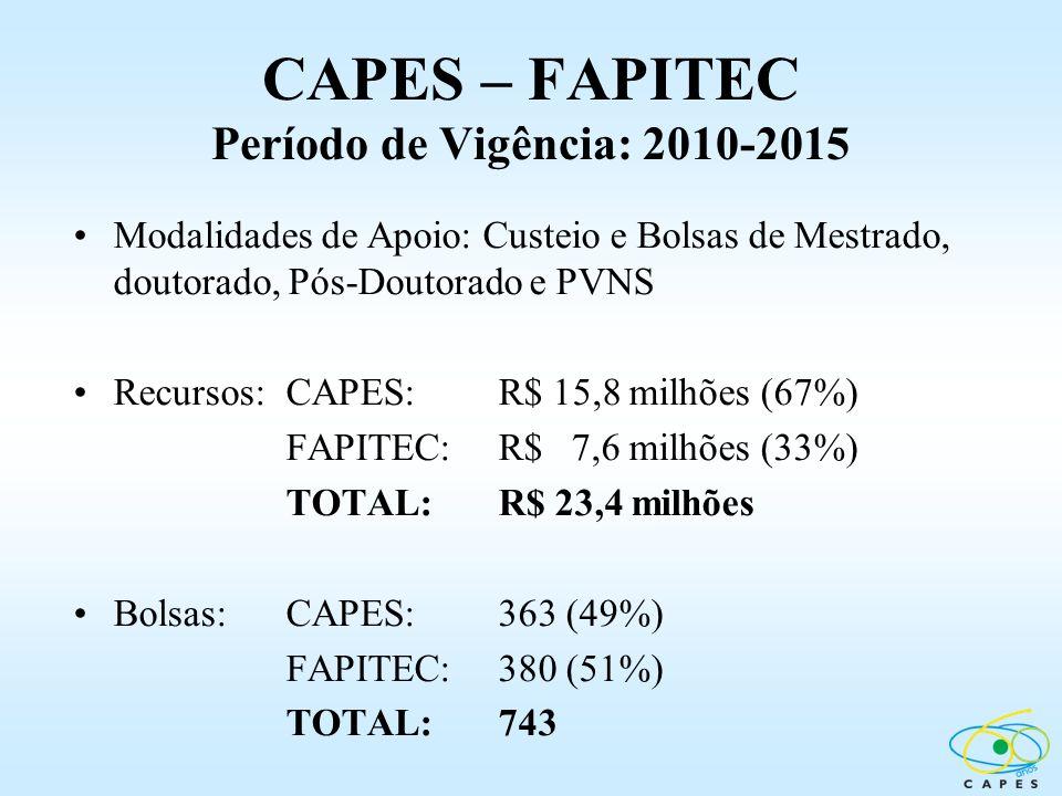 CAPES – FAPITEC Período de Vigência: 2010-2015