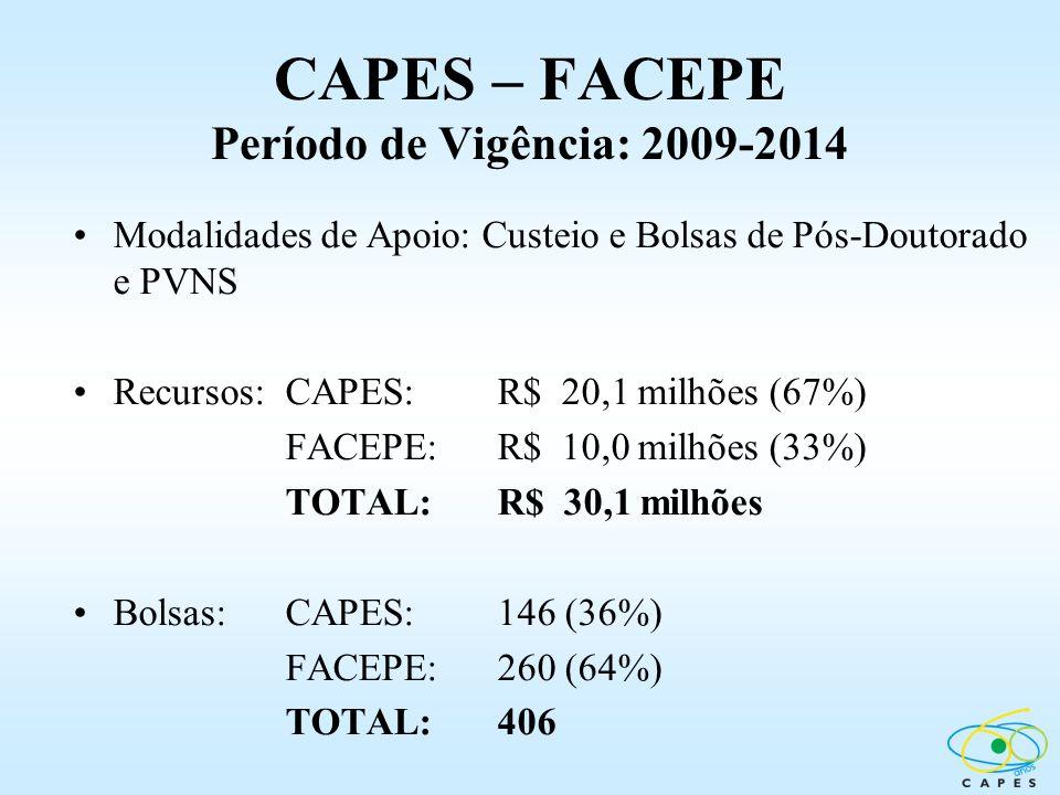 CAPES – FACEPE Período de Vigência: 2009-2014