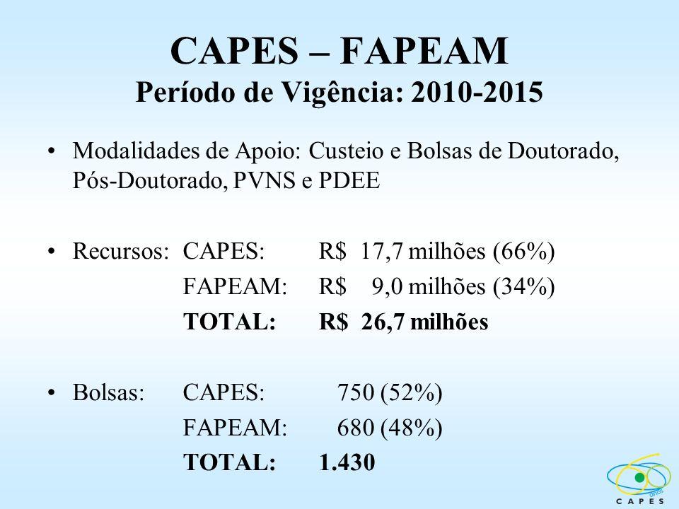 CAPES – FAPEAM Período de Vigência: 2010-2015