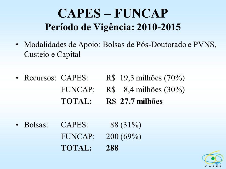 CAPES – FUNCAP Período de Vigência: 2010-2015
