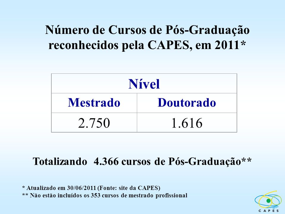 Nível 2.750 1.616 Número de Cursos de Pós-Graduação
