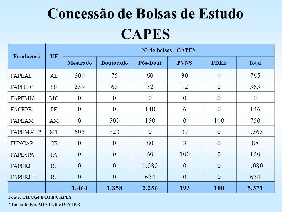 Concessão de Bolsas de Estudo