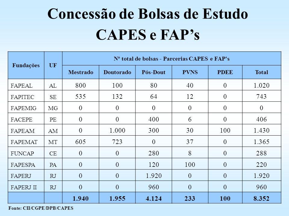Concessão de Bolsas de Estudo CAPES e FAP's