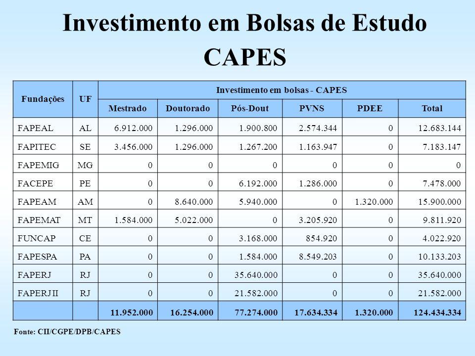 Investimento em Bolsas de Estudo Investimento em bolsas - CAPES