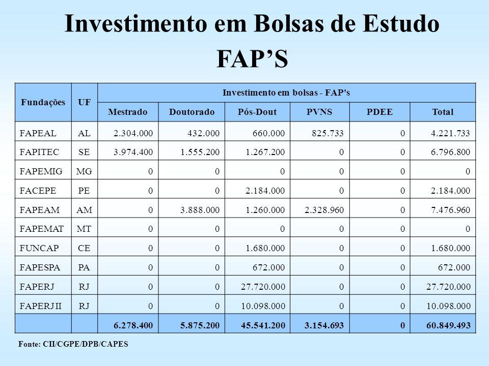 Investimento em Bolsas de Estudo Investimento em bolsas - FAP s