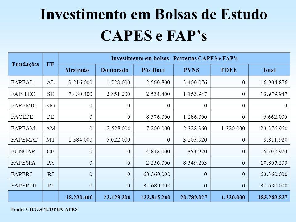 Investimento em Bolsas de Estudo CAPES e FAP's