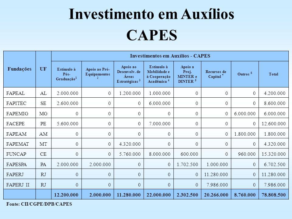 Investimento em Auxílios CAPES