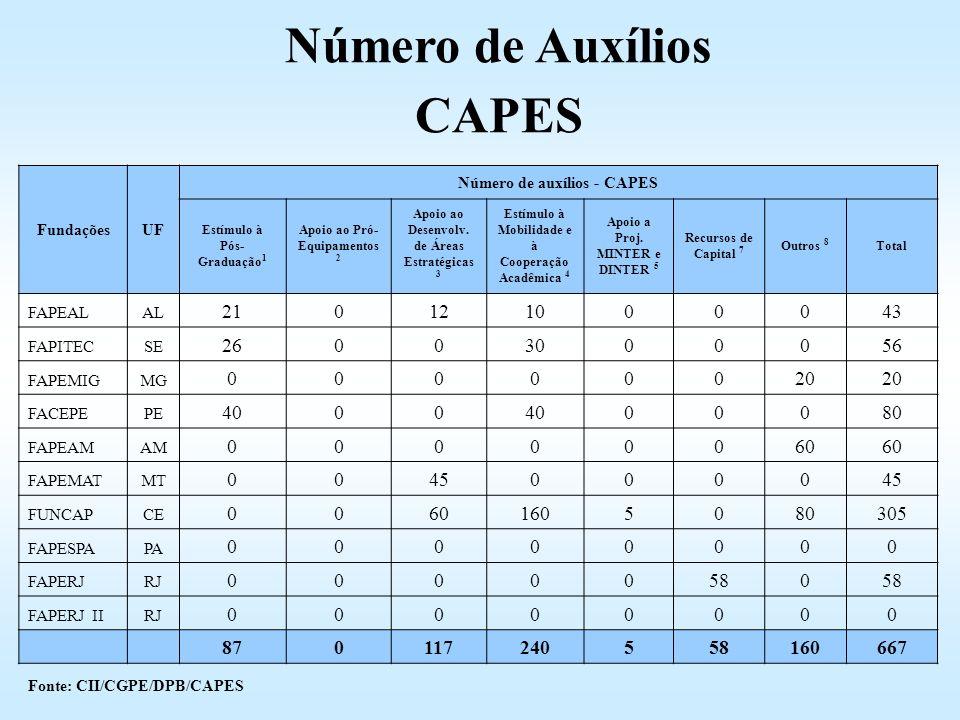 Número de Auxílios CAPES