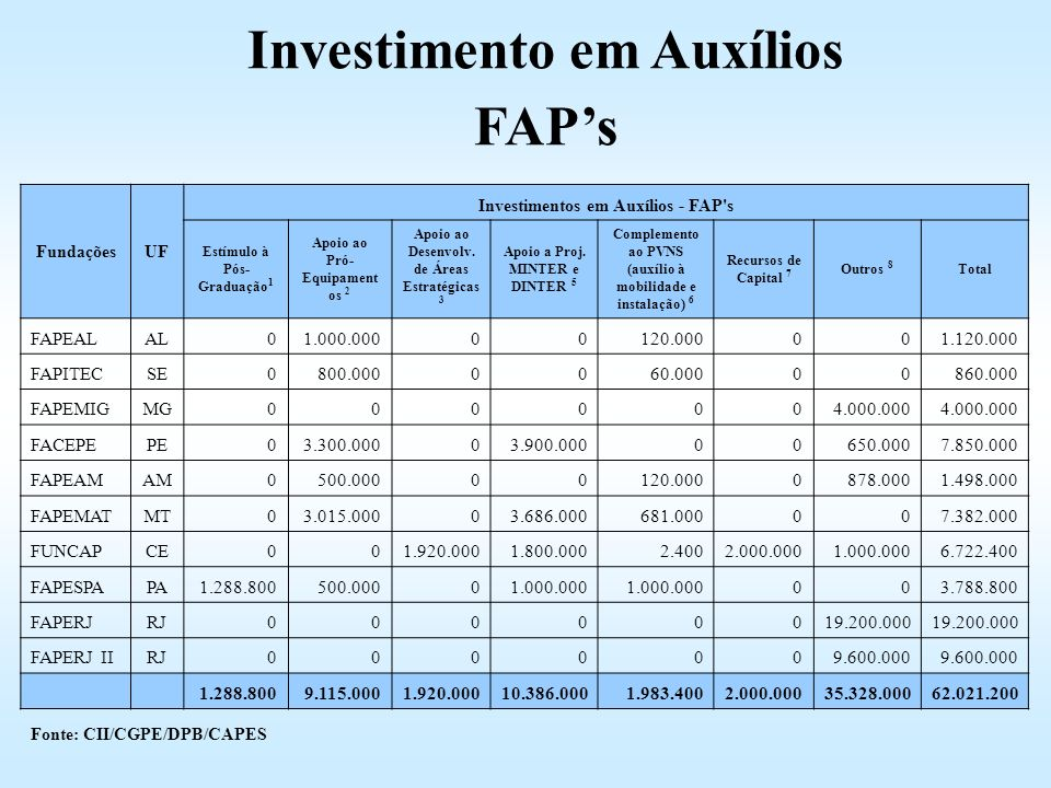 Investimento em Auxílios FAP's