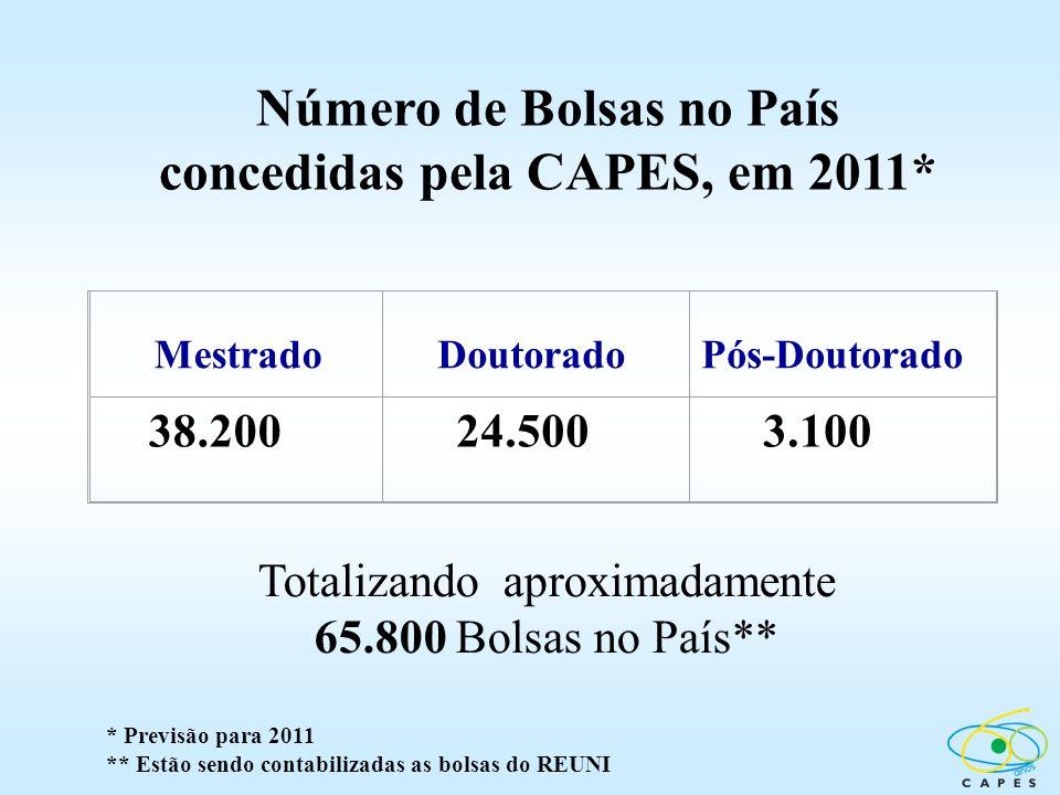 Número de Bolsas no País concedidas pela CAPES, em 2011*