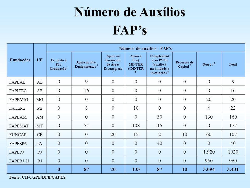Número de Auxílios FAP's
