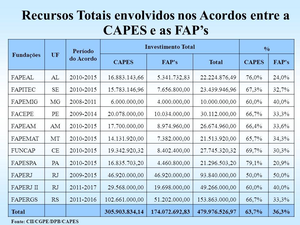 Recursos Totais envolvidos nos Acordos entre a CAPES e as FAP's