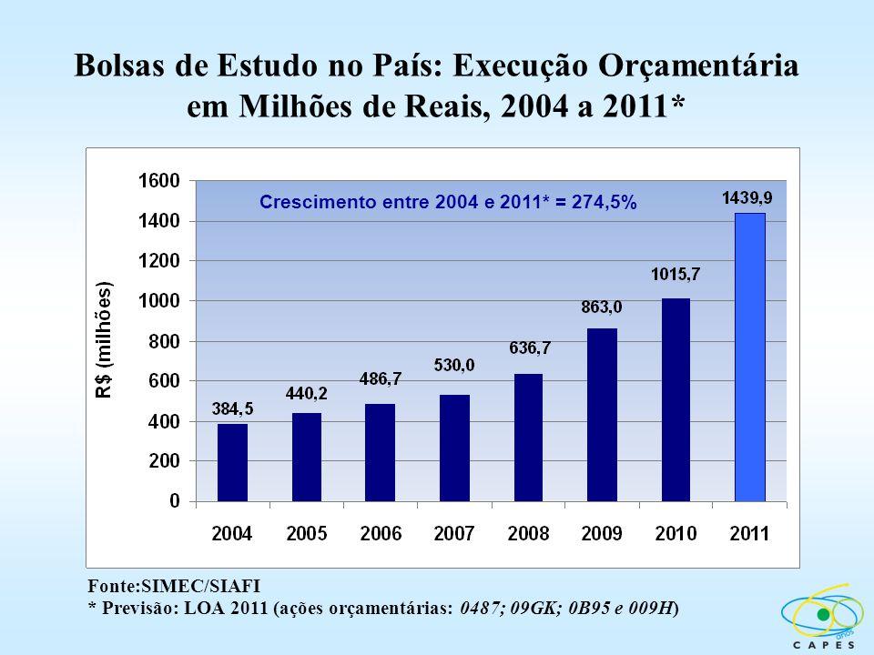 Bolsas de Estudo no País: Execução Orçamentária em Milhões de Reais, 2004 a 2011*