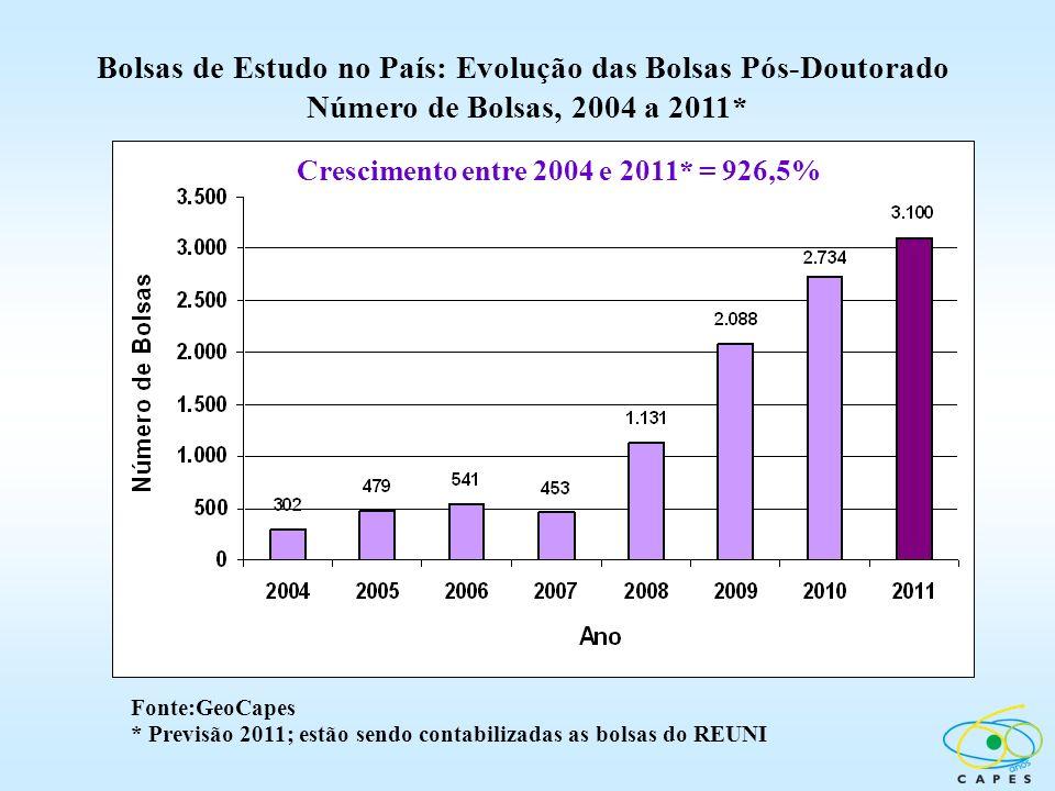 Bolsas de Estudo no País: Evolução das Bolsas Pós-Doutorado Número de Bolsas, 2004 a 2011*