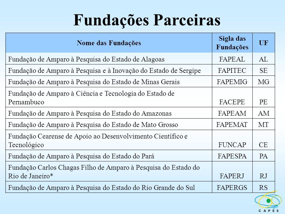 Fundações Parceiras Nome das Fundações Sigla das Fundações UF
