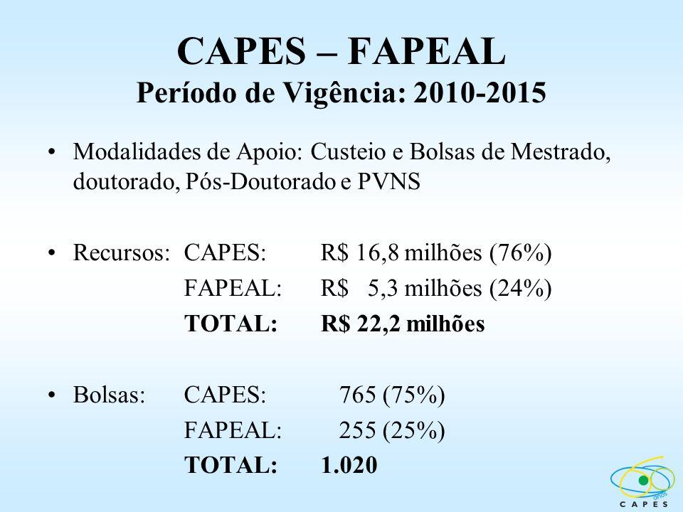 CAPES – FAPEAL Período de Vigência: 2010-2015