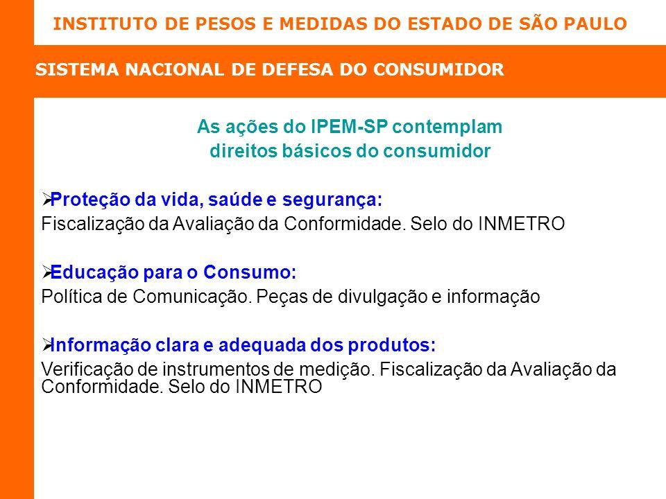 As ações do IPEM-SP contemplam direitos básicos do consumidor