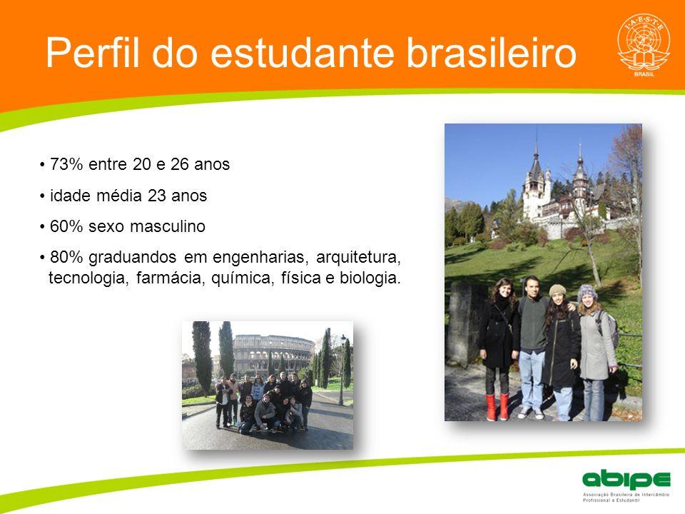 Perfil do estudante brasileiro