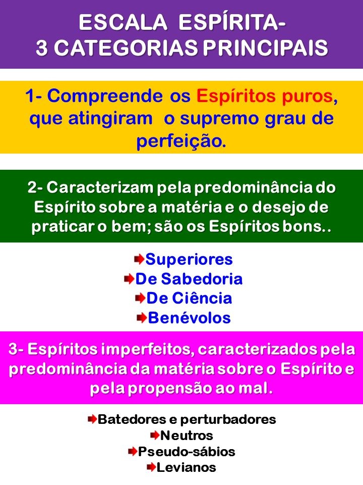 ESCALA ESPÍRITA- 3 CATEGORIAS PRINCIPAIS