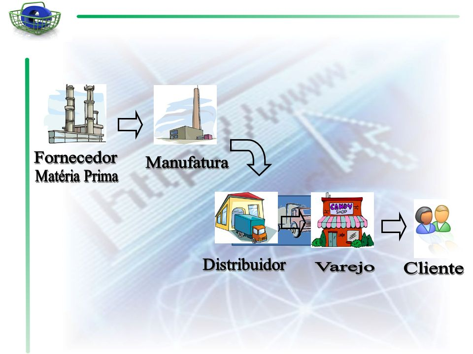 Fornecedor Manufatura Matéria Prima Distribuidor Varejo Cliente