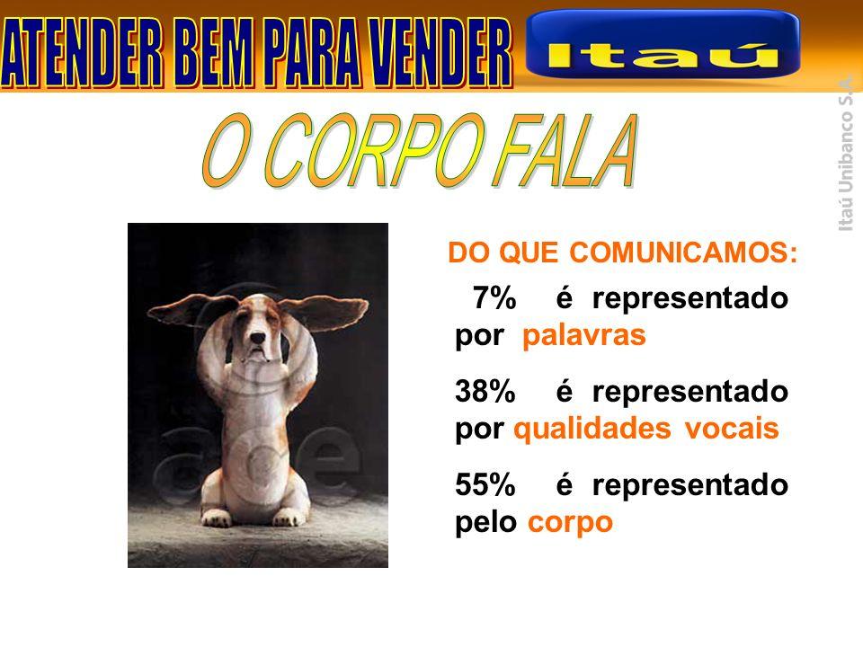 O CORPO FALA 7% é representado por palavras