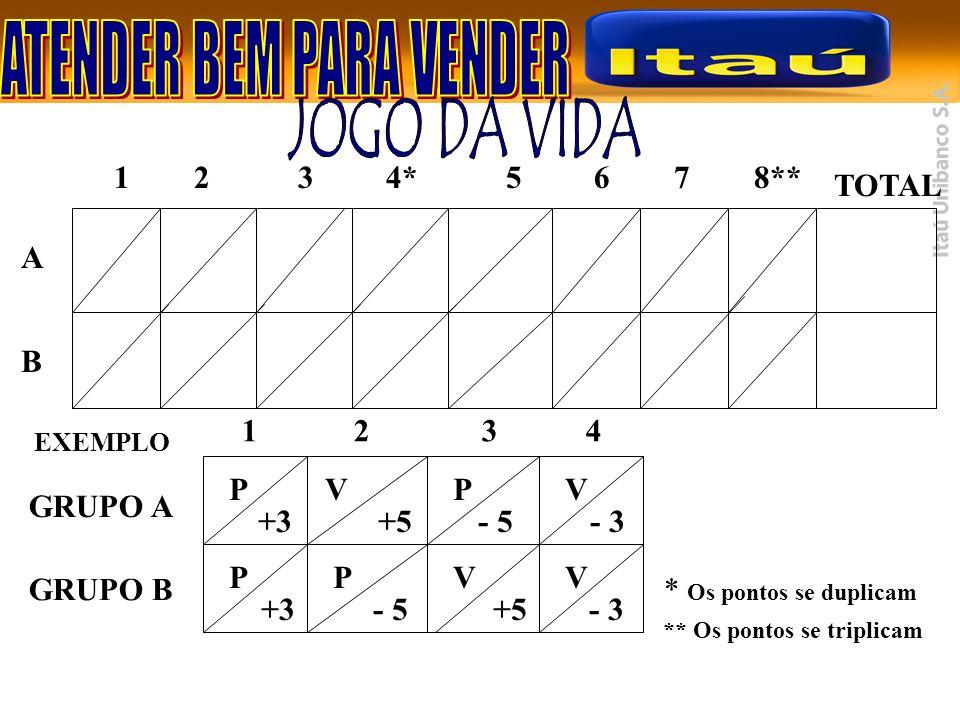 JOGO DA VIDA 1 2 3 4* 5 6 7 8** TOTAL A B 1 2 3 4 P V P V GRUPO A +3