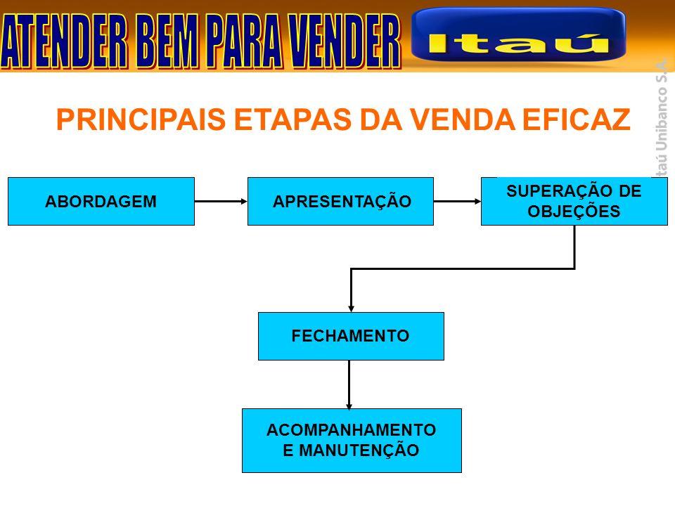 PRINCIPAIS ETAPAS DA VENDA EFICAZ