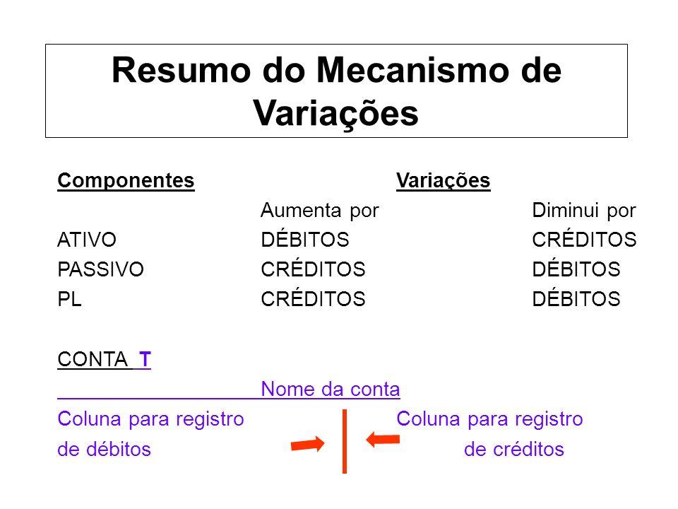 Resumo do Mecanismo de Variações