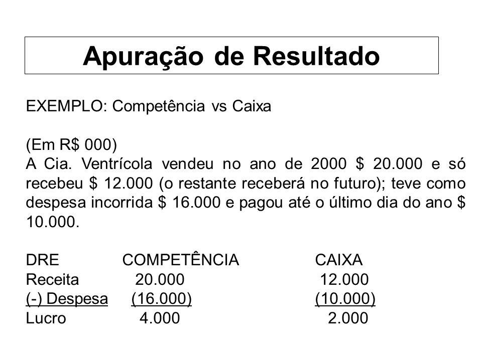 Apuração de Resultado EXEMPLO: Competência vs Caixa (Em R$ 000)
