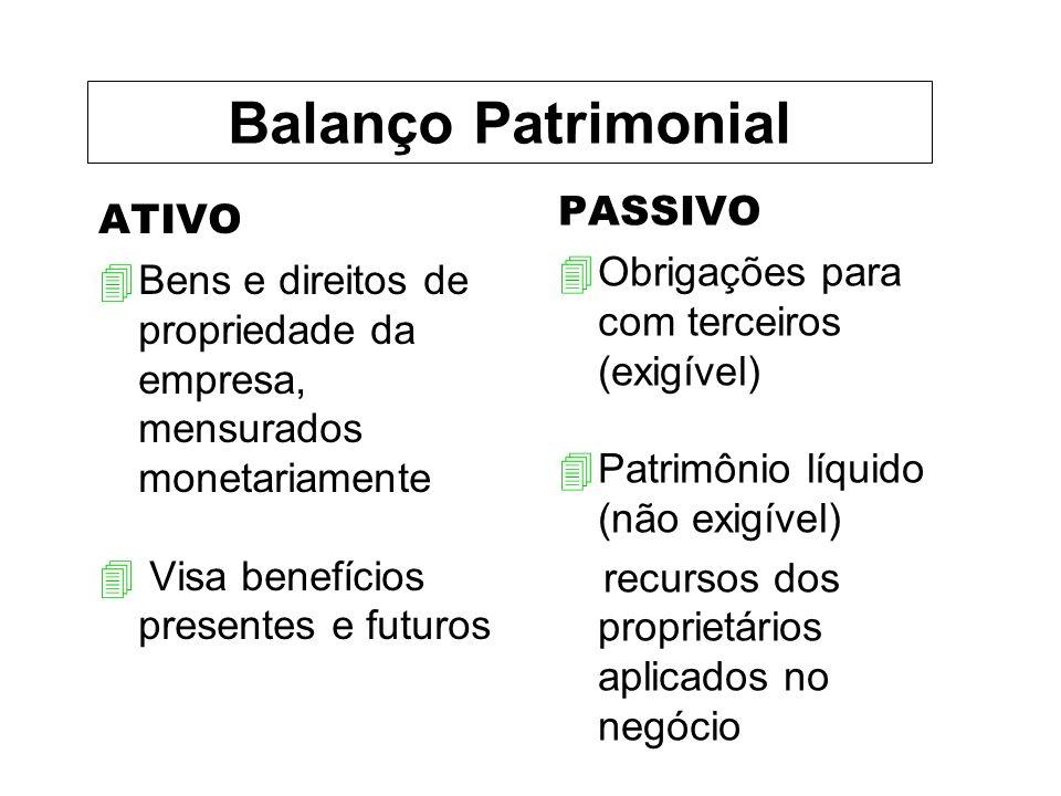 Balanço Patrimonial PASSIVO ATIVO