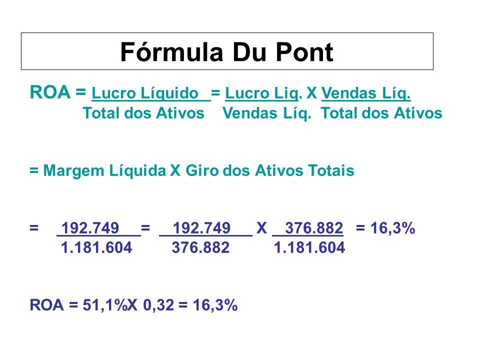 Fórmula Du Pont ROA = Lucro Líquido = Lucro Liq. X Vendas Líq.