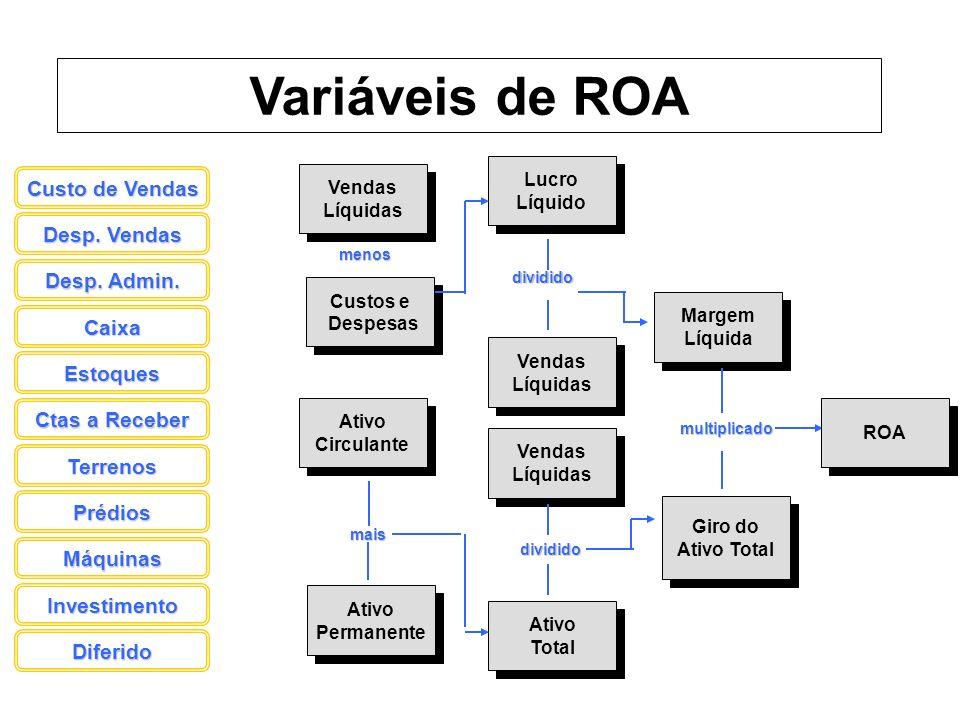 Variáveis de ROA Custo de Vendas Desp. Vendas Desp. Admin. Caixa