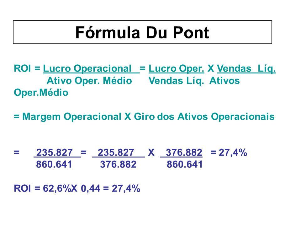 Fórmula Du Pont ROI = Lucro Operacional = Lucro Oper. X Vendas Líq.