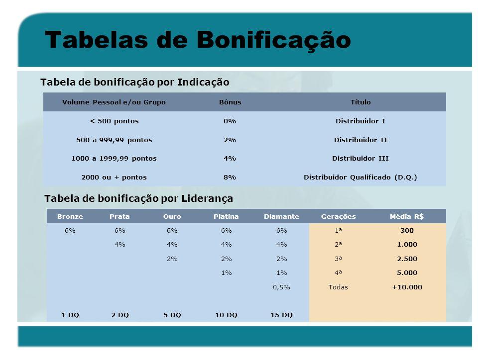 Tabelas de Bonificação