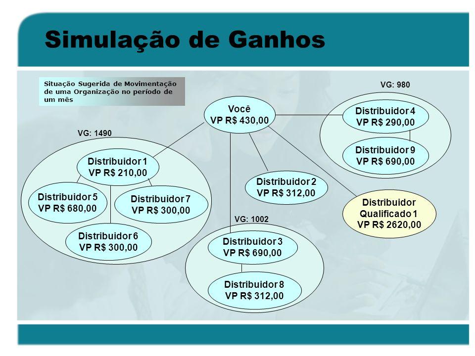 Simulação de Ganhos Você Distribuidor 4 VP R$ 430,00 VP R$ 290,00