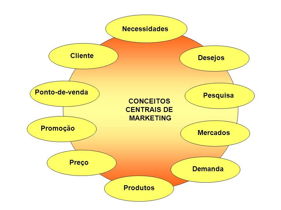 Necessidades CONCEITOS. CENTRAIS DE. MARKETING. Cliente. Desejos. Ponto-de-venda. Pesquisa. Promoção.
